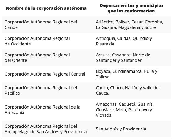 Lorduy no descarta que propuestas de Reforma CARs presentadas por gobierno y Cambio Radical puedan fusionarse 3