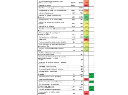 A Lorduy le preocupanproyecciones del presupuesto regionalizado 2020 para elAtlántico 5