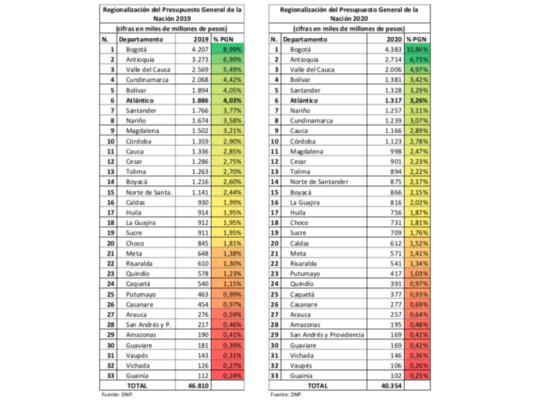 A Lorduy le preocupanproyecciones del presupuesto regionalizado 2020 para elAtlántico 9