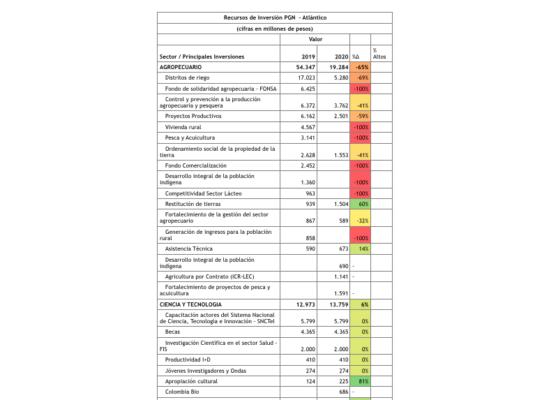 A Lorduy le preocupanproyecciones del presupuesto regionalizado 2020 para elAtlántico 2