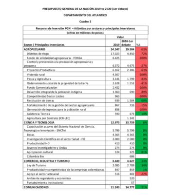Lorduy da a conocer comparaciones del presupuesto nacional para el departamento del Atlántico 4