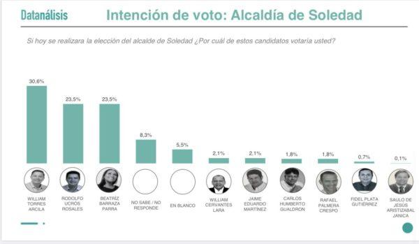 Soledad merece un Cambio Radical; Lorduy comparte resultados de encuesta realizada por Datanálisis que favorece a William Torres 2