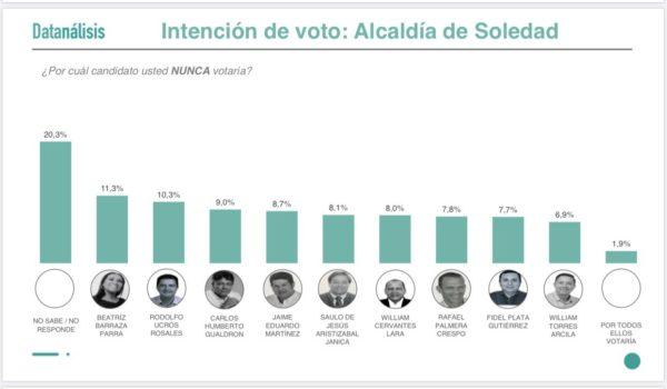Soledad merece un Cambio Radical; Lorduy comparte resultados de encuesta realizada por Datanálisis que favorece a William Torres 3