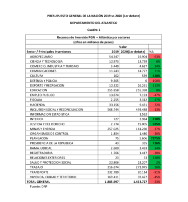 Lorduy da a conocer comparaciones del presupuesto nacional para el departamento del Atlántico 3