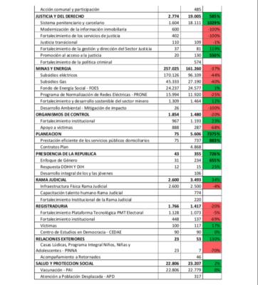 Lorduy da a conocer comparaciones del presupuesto nacional para el departamento del Atlántico 7