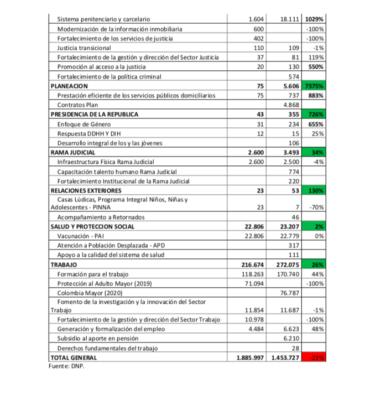 Lorduy da a conocer comparaciones del presupuesto nacional para el departamento del Atlántico 11