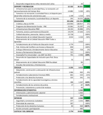 Lorduy da a conocer comparaciones del presupuesto nacional para el departamento del Atlántico 10