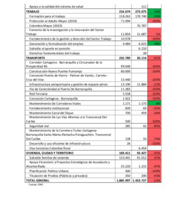 Lorduy da a conocer comparaciones del presupuesto nacional para el departamento del Atlántico 8