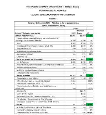 Lorduy da a conocer comparaciones del presupuesto nacional para el departamento del Atlántico 9